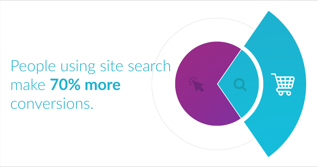 Search high value customers